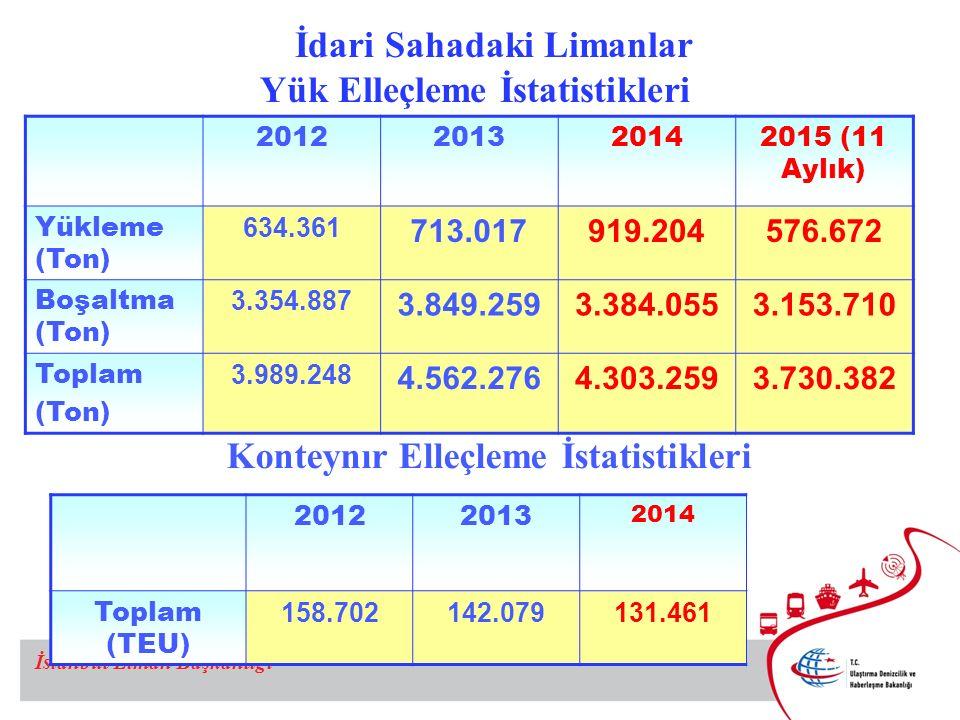İdari Sahadaki Limanlar Yük Elleçleme İstatistikleri
