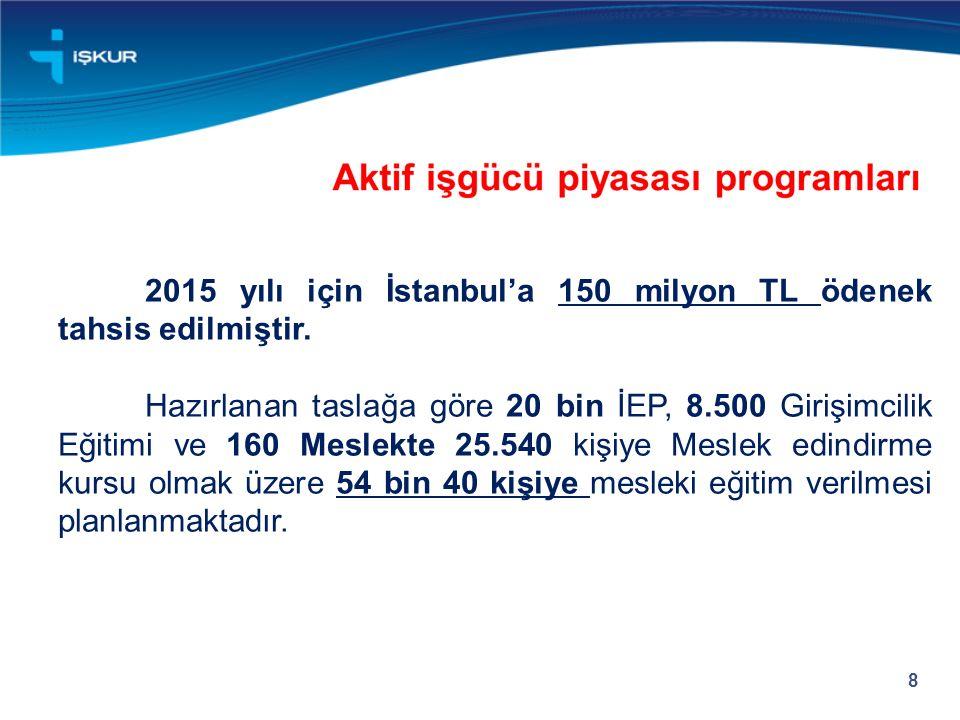 2015 yılı için İstanbul'a 150 milyon TL ödenek tahsis edilmiştir.
