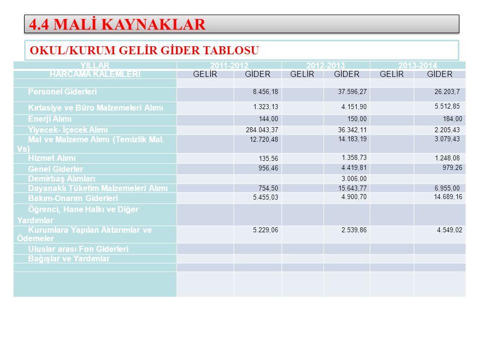 4.4 MALİ KAYNAKLAR OKUL/KURUM GELİR GİDER TABLOSU YILLAR 2011-2012
