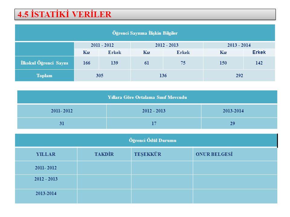 4.5 İSTATİKİ VERİLER Öğrenci Sayısına İlişkin Bilgiler 2011 - 2012