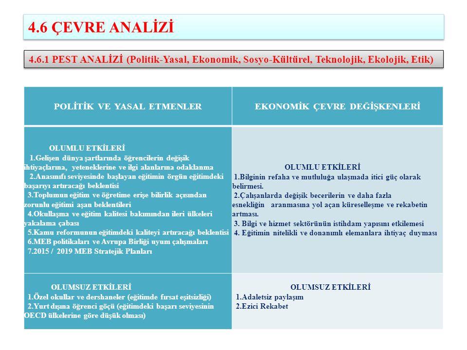 POLİTİK VE YASAL ETMENLER EKONOMİK ÇEVRE DEĞİŞKENLERİ