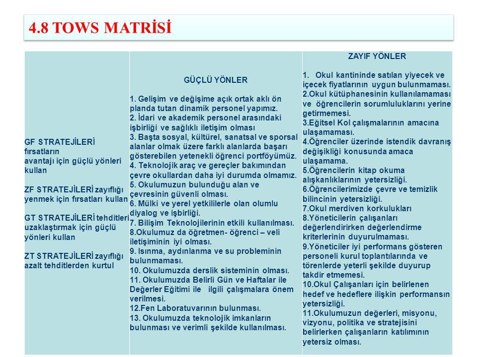 4.8 TOWS MATRİSİ TOWS MATRİSİ GF STRATEJİLERİ fırsatların