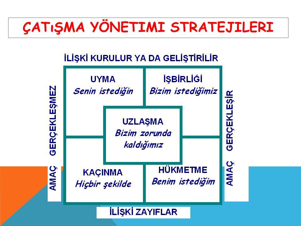 Çatışma Yönetimi Stratejileri