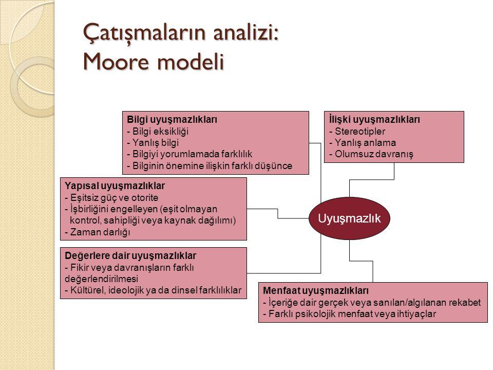 Çatışmaların analizi: Moore modeli