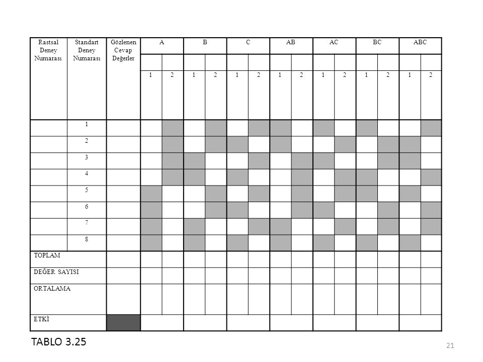TABLO 3.25 Rastsal Deney Numarası Standart Gözlenen Cevap Değerler A B