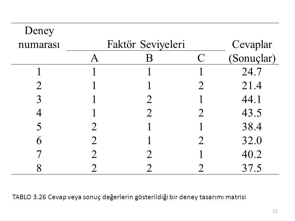 Deney numarası Faktör Seviyeleri Cevaplar (Sonuçlar) A B C 1 2 3 4 5 6