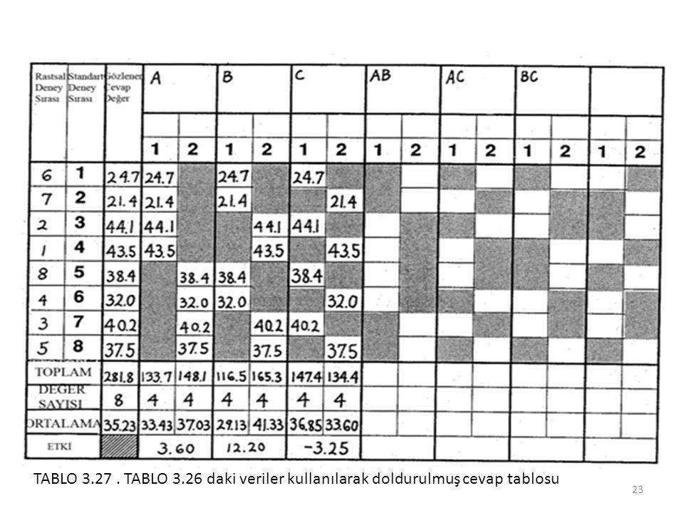 TABLO 3.27 . TABLO 3.26 daki veriler kullanılarak doldurulmuş cevap tablosu