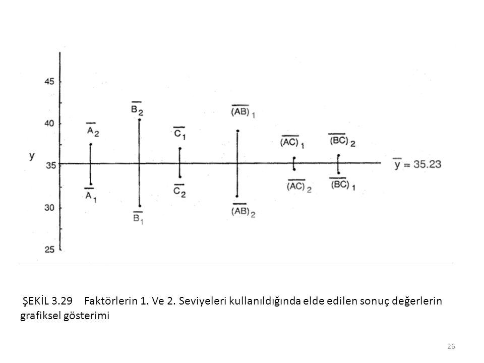 ŞEKİL 3.29 Faktörlerin 1. Ve 2.