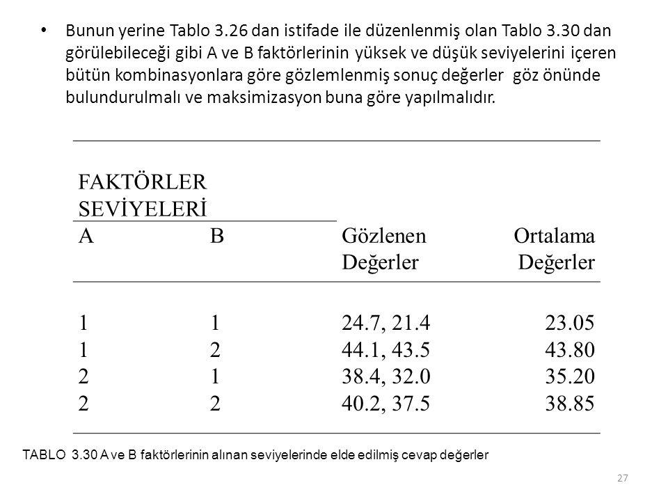 FAKTÖRLER SEVİYELERİ A B Gözlenen Değerler Ortalama Değerler 1 2