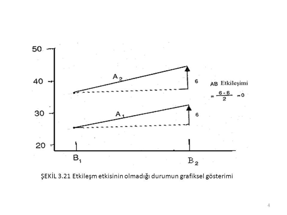 ŞEKİL 3.21 Etkileşm etkisinin olmadığı durumun grafiksel gösterimi