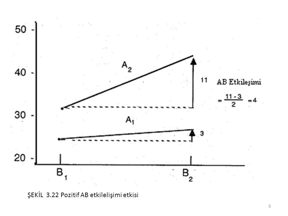 ŞEKİL 3.22 Pozitif AB etkilelişimi etkisi