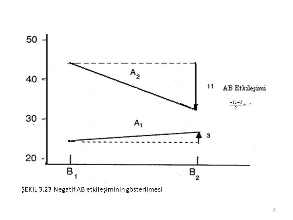 ŞEKİL 3.23 Negatif AB etkileşiminin gösterilmesi