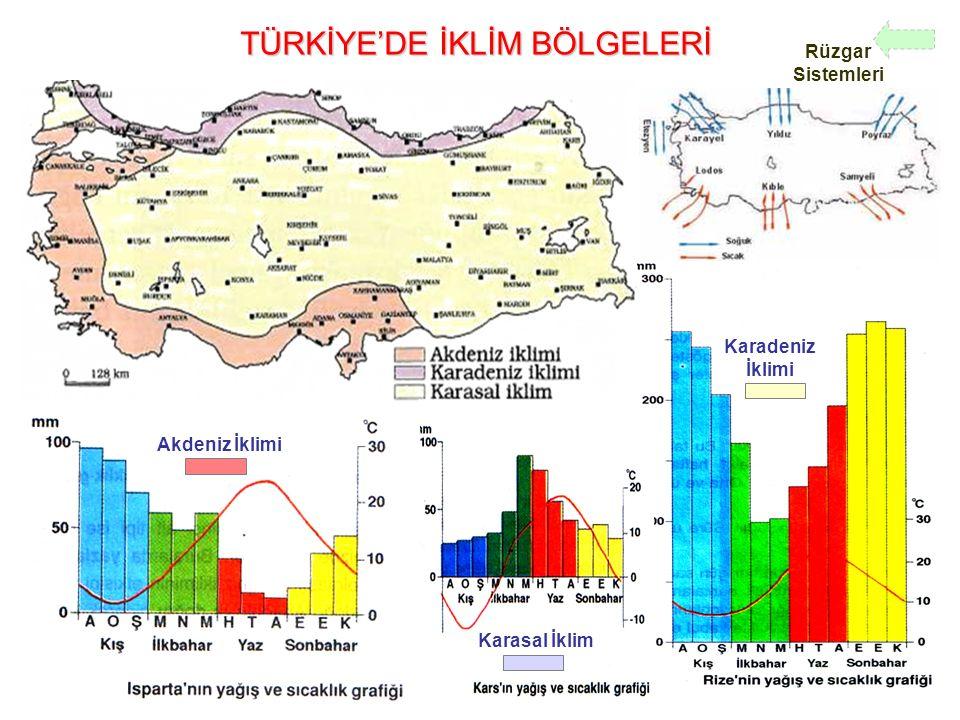 TÜRKİYE'DE İKLİM BÖLGELERİ