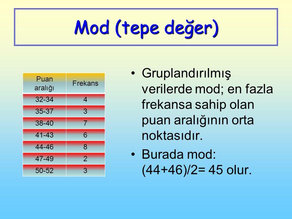 Mod (tepe değer) Gruplandırılmış verilerde mod; en fazla frekansa sahip olan puan aralığının orta noktasıdır.
