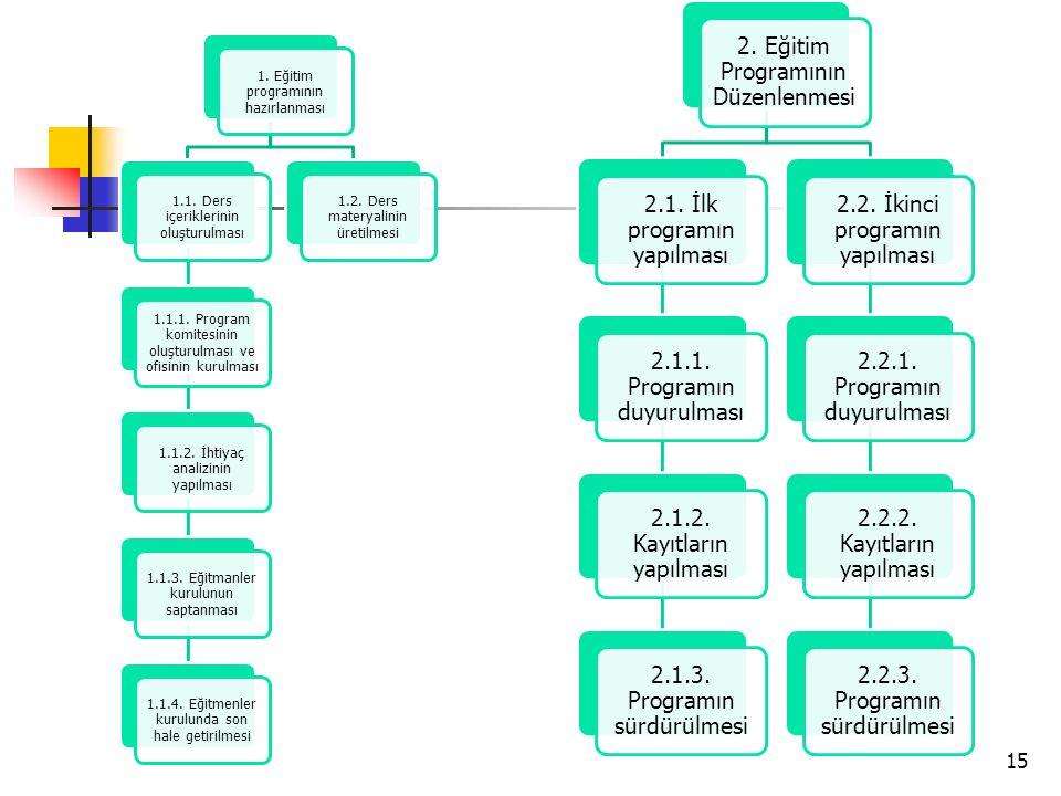 2. Eğitim Programının Düzenlenmesi 2.1. İlk programın yapılması
