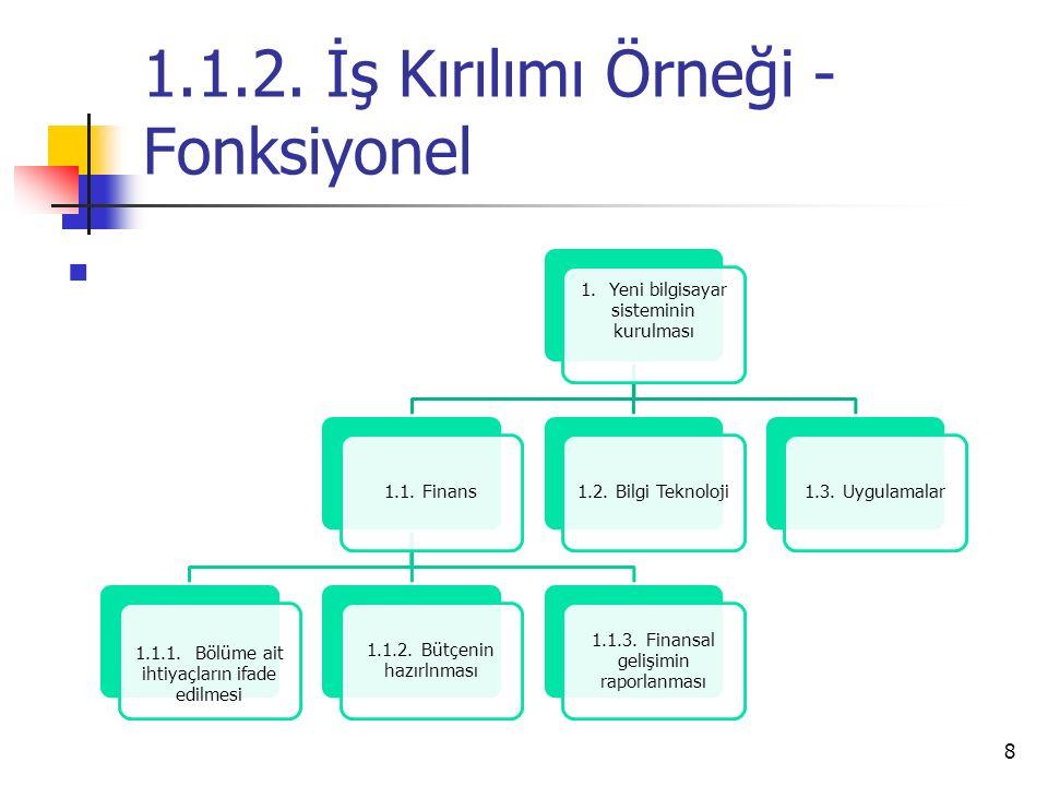 1.1.2. İş Kırılımı Örneği - Fonksiyonel