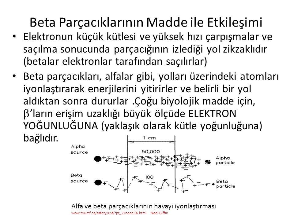 Beta Parçacıklarının Madde ile Etkileşimi