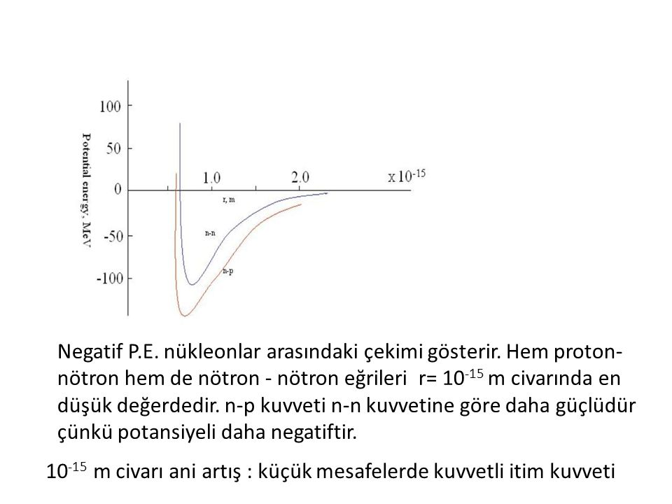 Negatif P. E. nükleonlar arasındaki çekimi gösterir