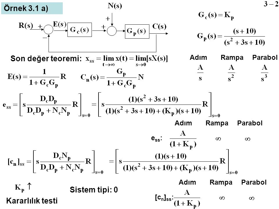 Örnek 3.1 a) ) s ( R Son değer teoremi: Sistem tipi: 0