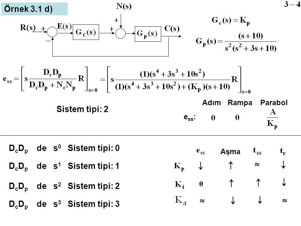 Örnek 3.1 d) ) s ( R Sistem tipi: 2 DcDp de s0 Sistem tipi: 0
