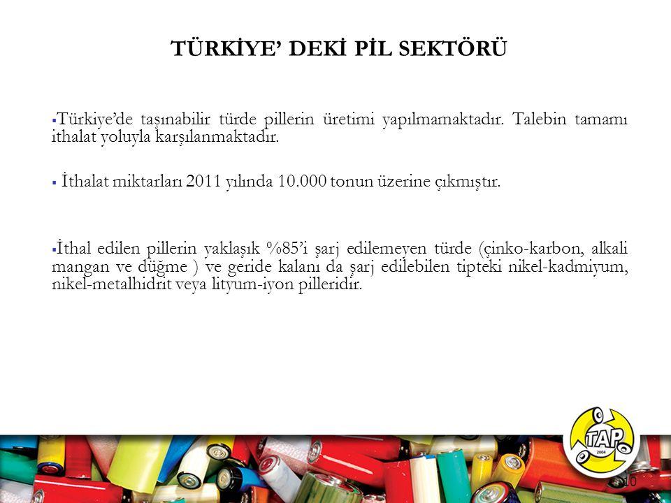 TÜRKİYE' DEKİ PİL SEKTÖRÜ