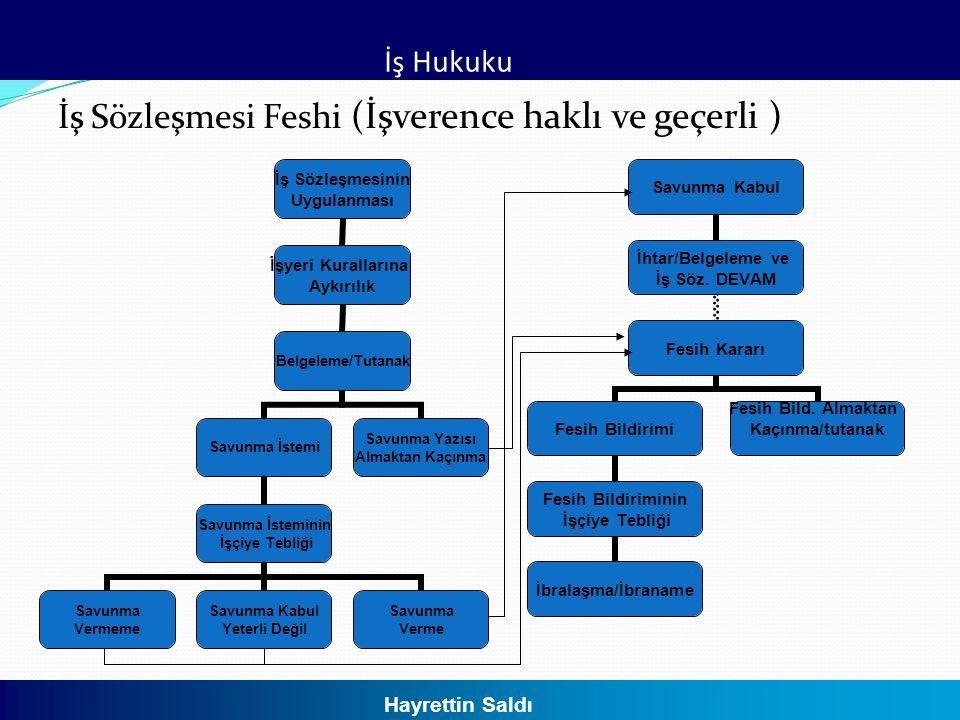 İş Sözleşmesi Feshi (İşverence haklı ve geçerli )