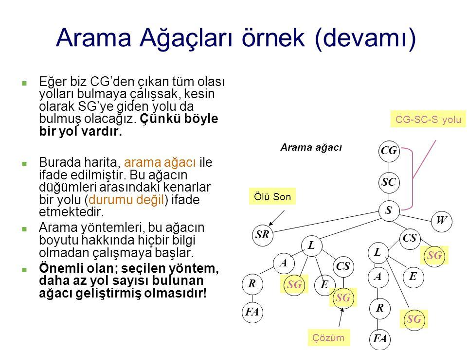 Arama Ağaçları örnek (devamı)