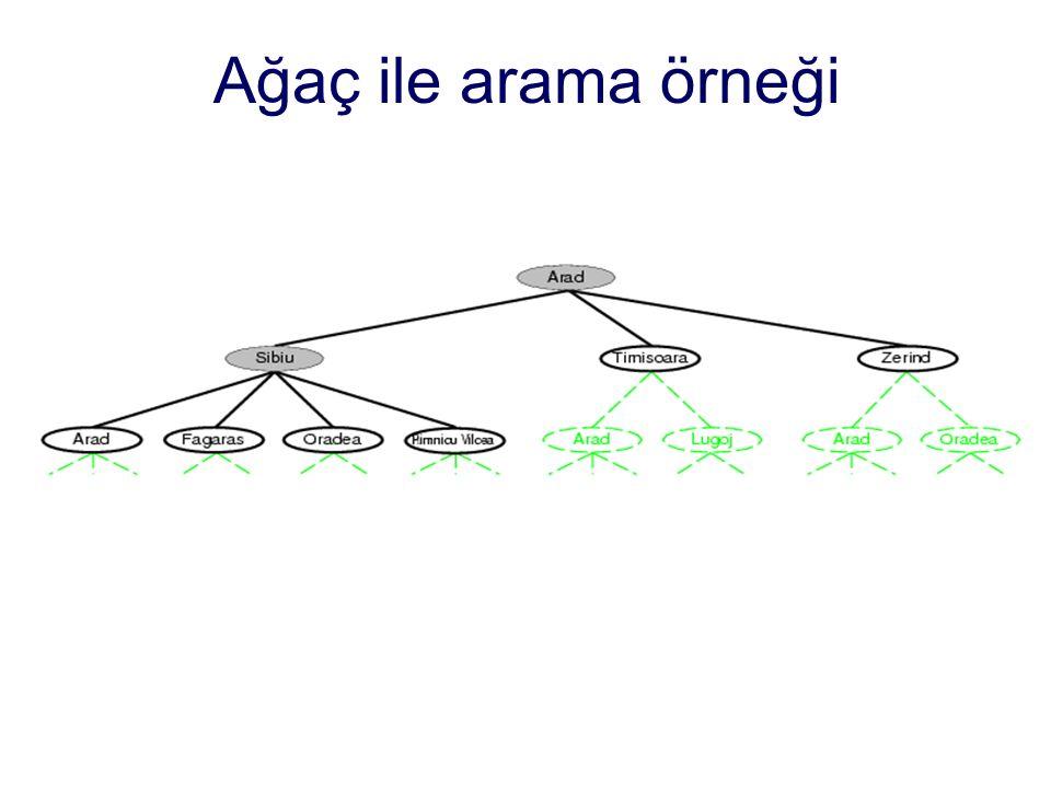 Ağaç ile arama örneği