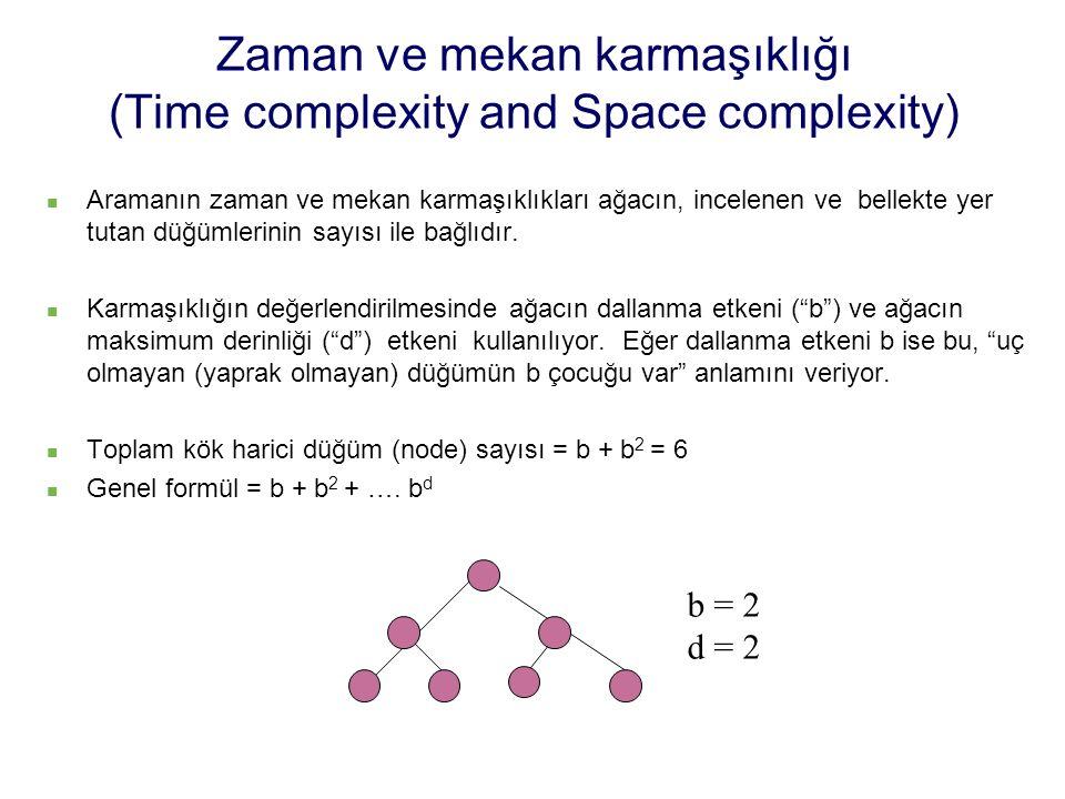 Zaman ve mekan karmaşıklığı (Time complexity and Space complexity)