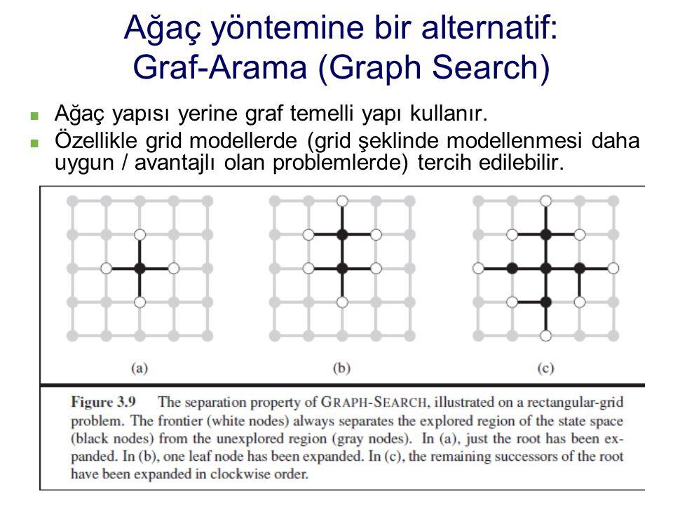Ağaç yöntemine bir alternatif: Graf-Arama (Graph Search)