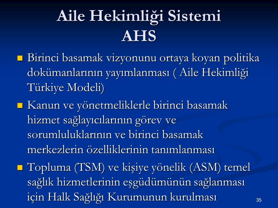 Aile Hekimliği Sistemi AHS