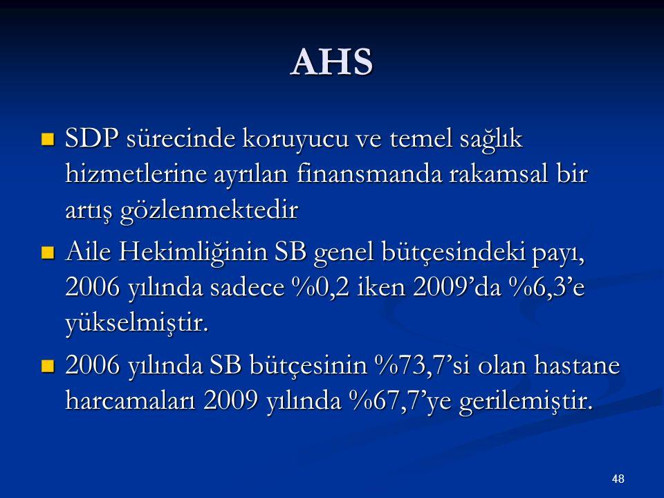 AHS SDP sürecinde koruyucu ve temel sağlık hizmetlerine ayrılan finansmanda rakamsal bir artış gözlenmektedir.