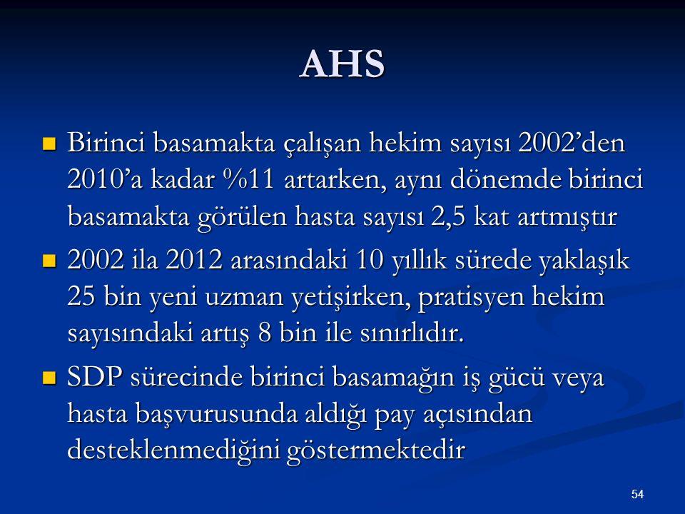 AHS Birinci basamakta çalışan hekim sayısı 2002'den 2010'a kadar %11 artarken, aynı dönemde birinci basamakta görülen hasta sayısı 2,5 kat artmıştır.