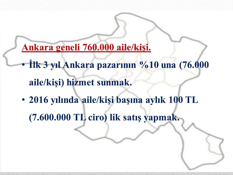 Ankara geneli 760.000 aile/kişi.