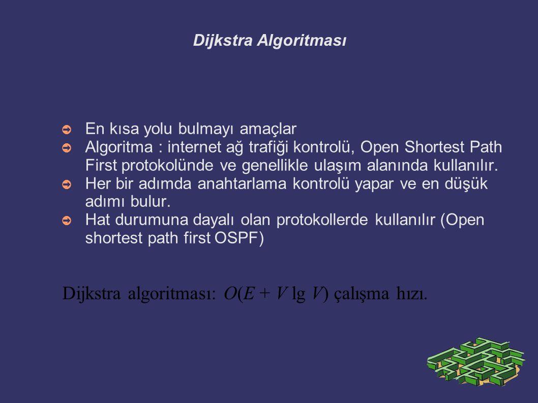 Dijkstra algoritması: O(E + V lg V) çalışma hızı.