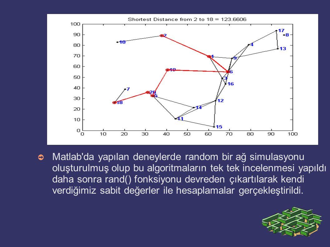 Matlab da yapılan deneylerde random bir ağ simulasyonu oluşturulmuş olup bu algoritmaların tek tek incelenmesi yapıldı daha sonra rand() fonksiyonu devreden çıkartılarak kendi verdiğimiz sabit değerler ile hesaplamalar gerçekleştirildi.