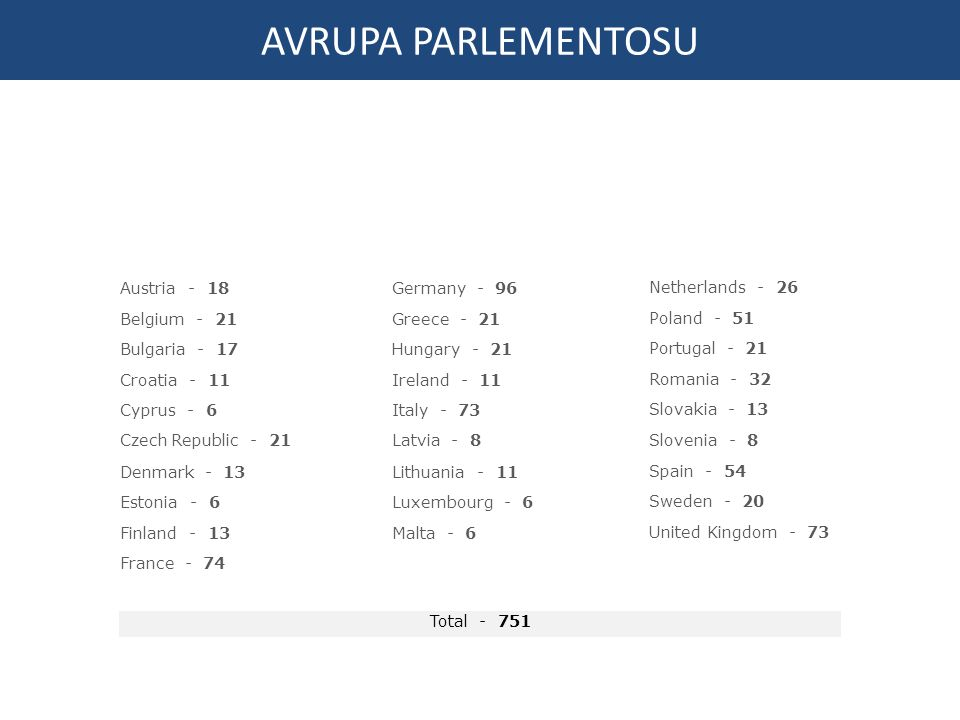 AVRUPA PARLEMENTOSU Austria - 18 Belgium - 21 Bulgaria - 17
