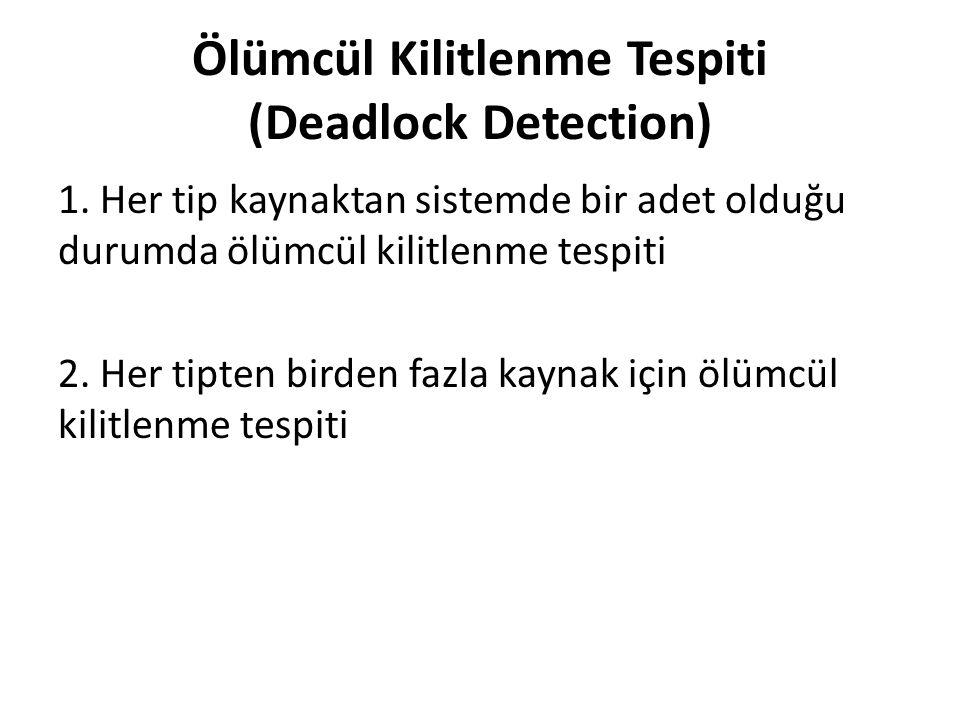 Ölümcül Kilitlenme Tespiti (Deadlock Detection)