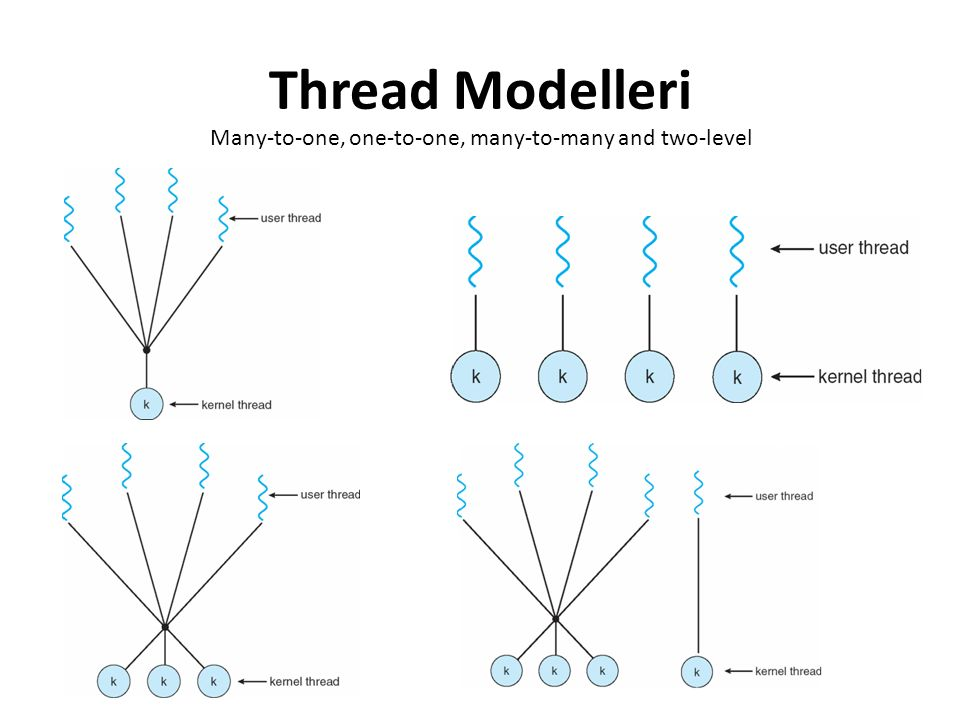 Thread Modelleri Many-to-one, one-to-one, many-to-many and two-level