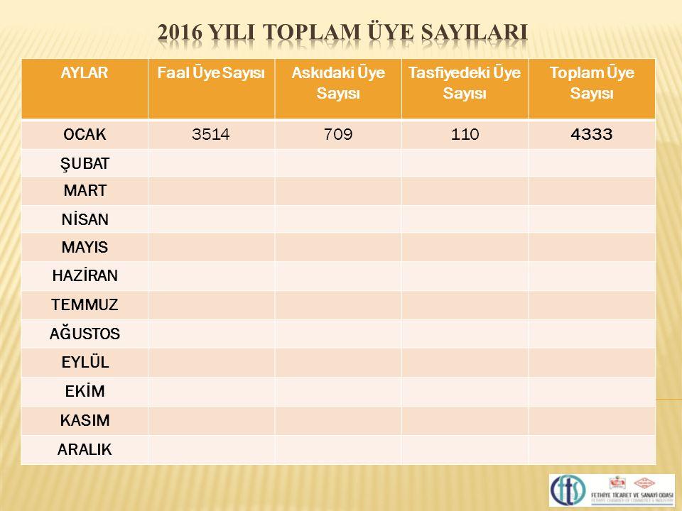 2016 YILI TOPLAM ÜYE SAYILARI