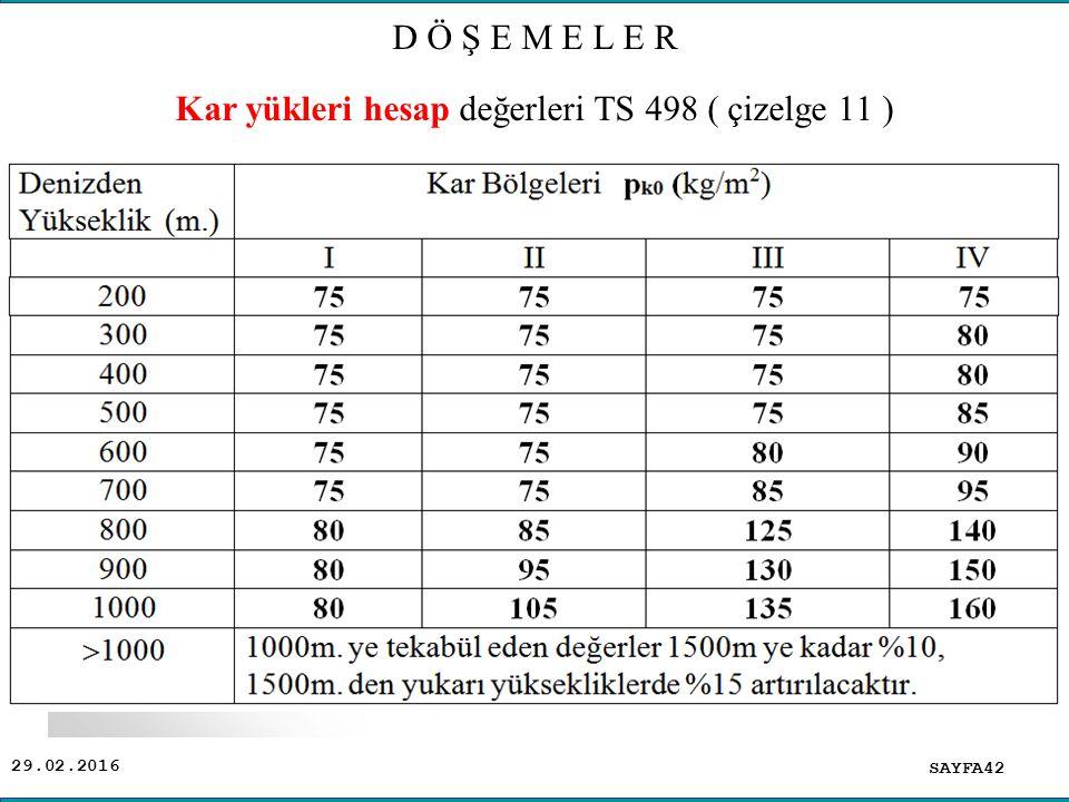 Kar yükleri hesap değerleri TS 498 ( çizelge 11 )