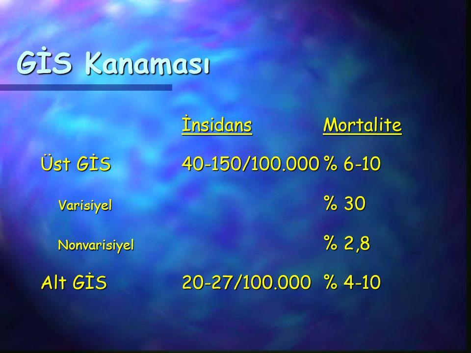 GİS Kanaması İnsidans Mortalite Üst GİS 40-150/100.000 % 6-10