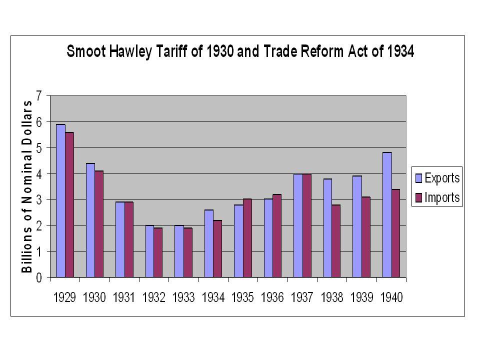 Export:İHRACAT Import:İthalat