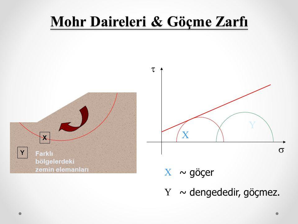 Mohr Daireleri & Göçme Zarfı