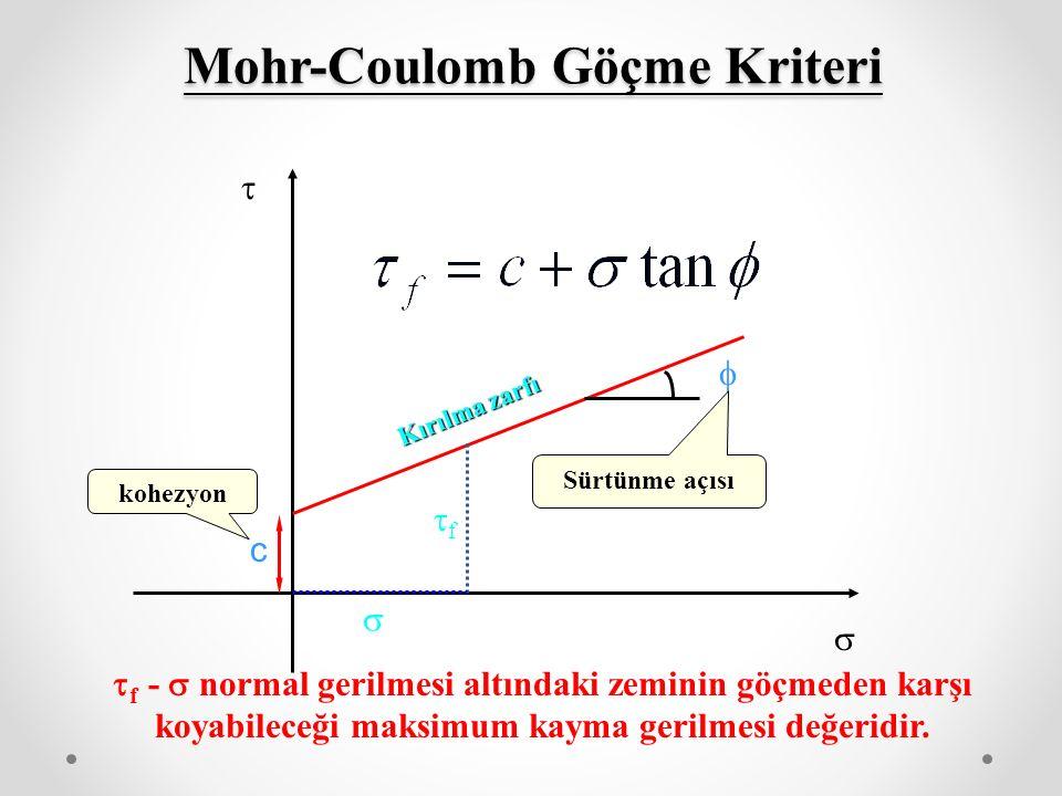 Mohr-Coulomb Göçme Kriteri