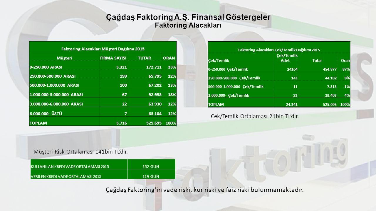 Çağdaş Faktoring A.Ş. Finansal Göstergeler Faktoring Alacakları