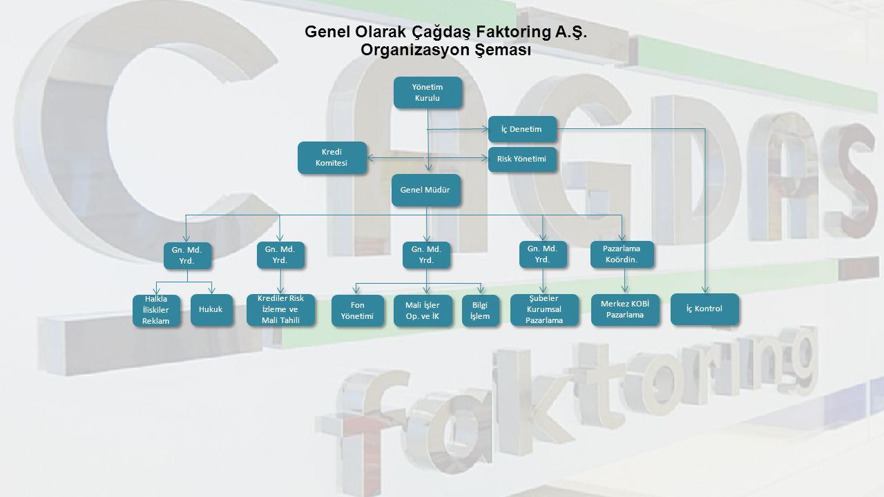 Genel Olarak Çağdaş Faktoring A.Ş. Organizasyon Şeması