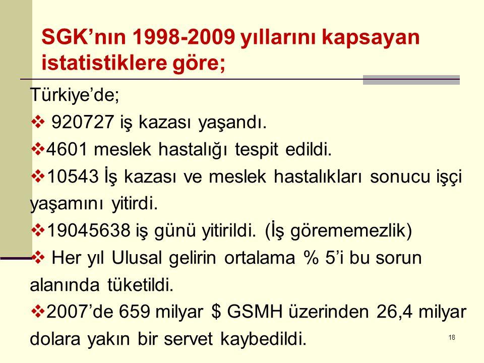 SGK'nın 1998-2009 yıllarını kapsayan istatistiklere göre;