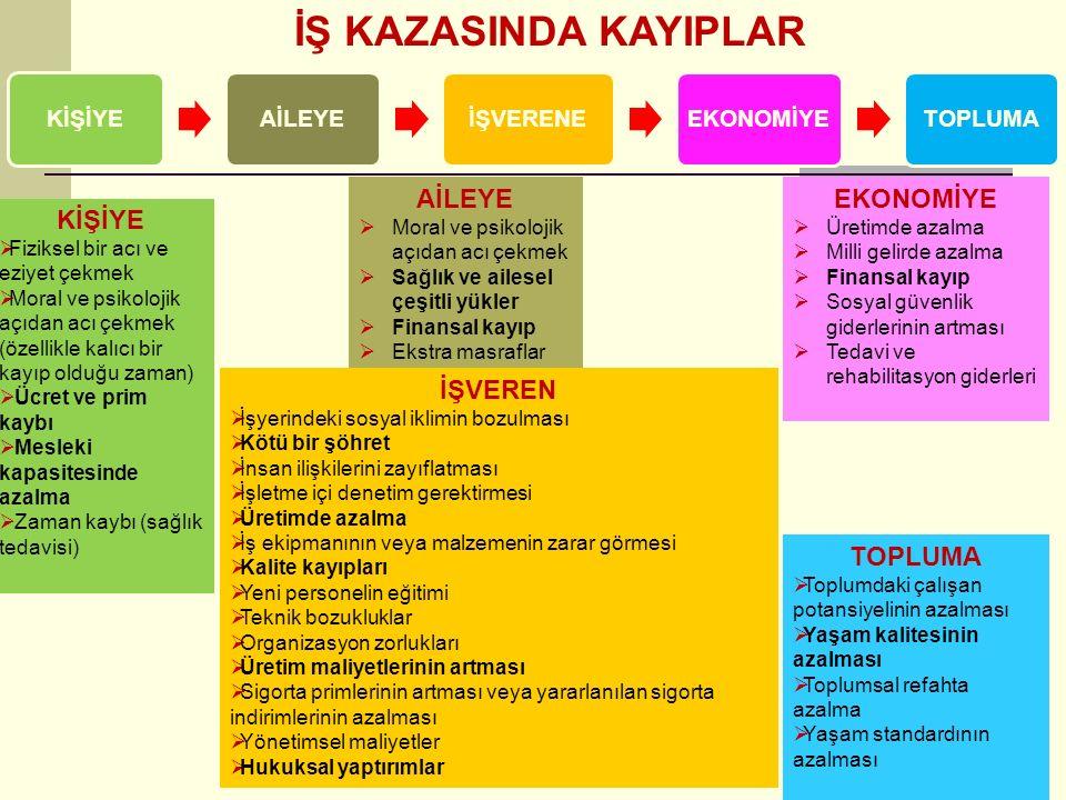 İŞ KAZASINDA KAYIPLAR AİLEYE EKONOMİYE KİŞİYE İŞVEREN TOPLUMA KİŞİYE
