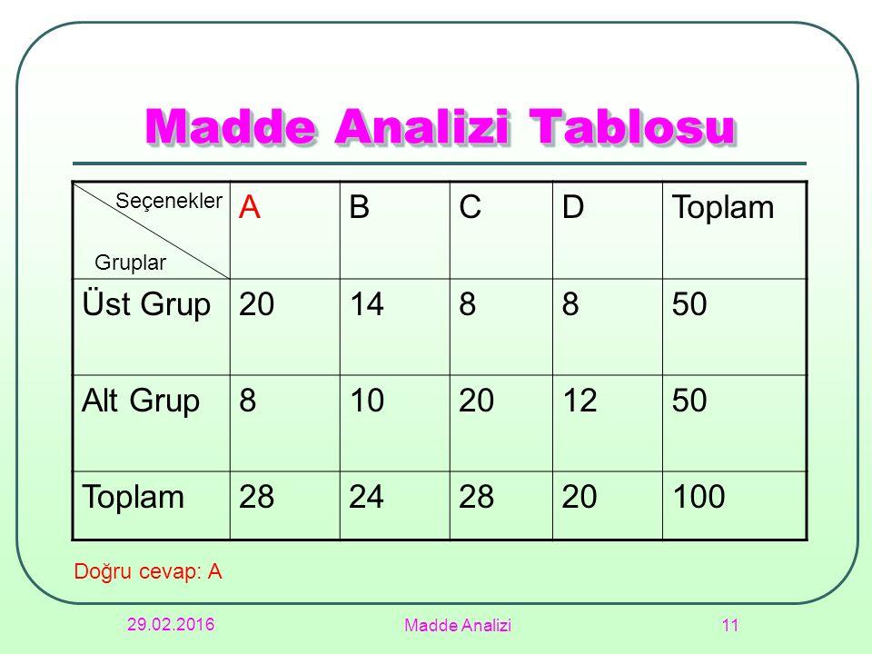 Madde Analizi Tablosu A B C D Toplam Üst Grup 20 14 8 50 Alt Grup 10